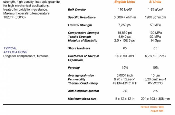 Properties Of Graphite Grade Jp932